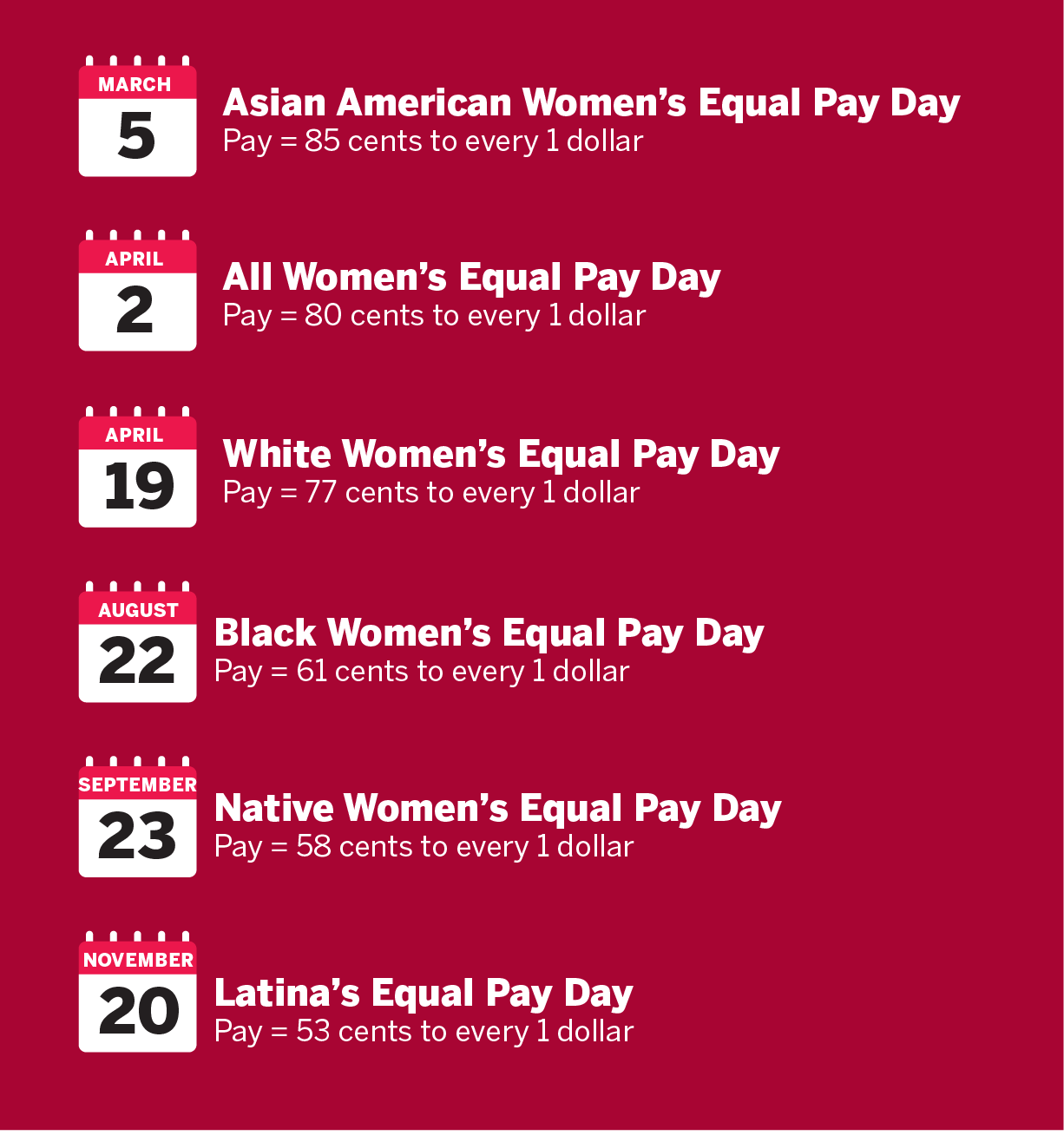 March 5 is Asian American Women's Equal Pay Day. Pay = 85 cents to every 1 dollar. April 2 is All Women's Equal Pay Day. Pay = 80 cents to every 1 dollar. April 19 is White Women's Equal Pay Day. Pay = 77 cents to every 1 dollar. August 22 is Black Women's Equal Pay Day. Pay = 61 cents to every 1 dollar. September 23 is Native Women's Equal Pay Day. Pay = 58 cents to every 1 dollar. November 20 is Latina's Equal Pay Day. Pay = 53 cents to every 1 dollar.